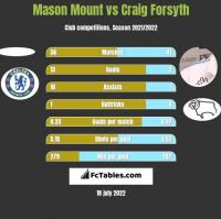 Mason Mount vs Craig Forsyth h2h player stats