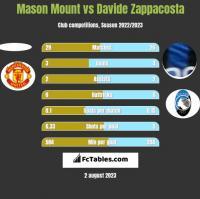 Mason Mount vs Davide Zappacosta h2h player stats