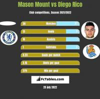 Mason Mount vs Diego Rico h2h player stats