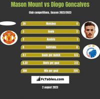 Mason Mount vs Diogo Goncalves h2h player stats
