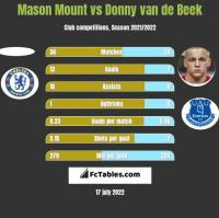 Mason Mount vs Donny van de Beek h2h player stats