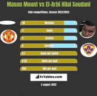Mason Mount vs El-Arbi Hilal Soudani h2h player stats