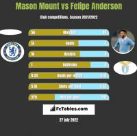 Mason Mount vs Felipe Anderson h2h player stats