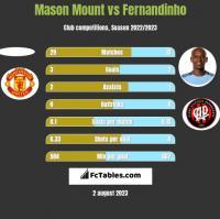 Mason Mount vs Fernandinho h2h player stats