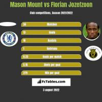 Mason Mount vs Florian Jozefzoon h2h player stats