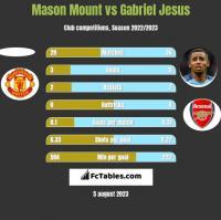 Mason Mount vs Gabriel Jesus h2h player stats