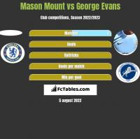 Mason Mount vs George Evans h2h player stats