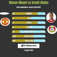 Mason Mount vs Granit Xhaka h2h player stats