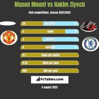 Mason Mount vs Hakim Ziyech h2h player stats