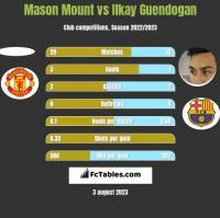 Mason Mount vs Ilkay Guendogan h2h player stats
