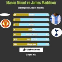 Mason Mount vs James Maddison h2h player stats