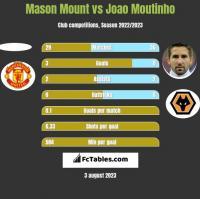 Mason Mount vs Joao Moutinho h2h player stats