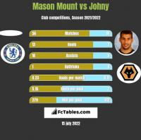 Mason Mount vs Johny h2h player stats