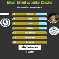 Mason Mount vs Jordan Cousins h2h player stats
