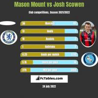 Mason Mount vs Josh Scowen h2h player stats