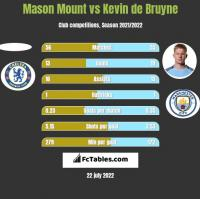 Mason Mount vs Kevin de Bruyne h2h player stats