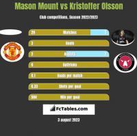 Mason Mount vs Kristoffer Olsson h2h player stats