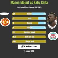 Mason Mount vs Naby Keita h2h player stats