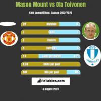Mason Mount vs Ola Toivonen h2h player stats