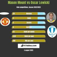 Mason Mount vs Oscar Lewicki h2h player stats