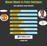 Mason Mount vs Pedro Rodriguez h2h player stats