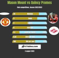 Mason Mount vs Quincy Promes h2h player stats