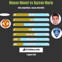 Mason Mount vs Razvan Marin h2h player stats