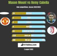 Mason Mount vs Remy Cabella h2h player stats