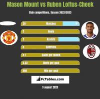 Mason Mount vs Ruben Loftus-Cheek h2h player stats