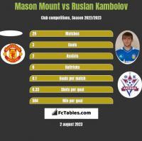 Mason Mount vs Ruslan Kambolov h2h player stats