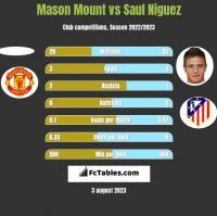 Mason Mount vs Saul Niguez h2h player stats