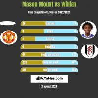Mason Mount vs Willian h2h player stats