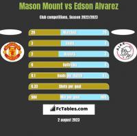 Mason Mount vs Edson Alvarez h2h player stats