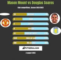 Mason Mount vs Douglas Soares h2h player stats
