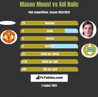 Mason Mount vs Adi Nalic h2h player stats