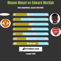 Mason Mount vs Edward Nketiah h2h player stats