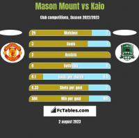 Mason Mount vs Kaio h2h player stats