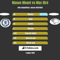 Mason Mount vs Max Bird h2h player stats