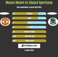 Mason Mount vs Eduard Spertsyan h2h player stats