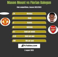 Mason Mount vs Florian Balogun h2h player stats
