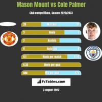 Mason Mount vs Cole Palmer h2h player stats