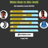 Moise Kean vs Alex Iwobi h2h player stats