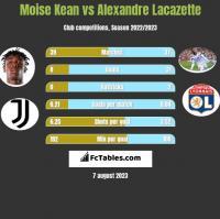 Moise Kean vs Alexandre Lacazette h2h player stats
