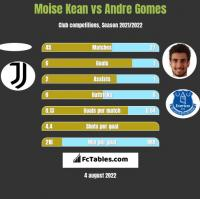 Moise Kean vs Andre Gomes h2h player stats