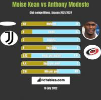 Moise Kean vs Anthony Modeste h2h player stats