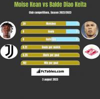 Moise Kean vs Balde Diao Keita h2h player stats