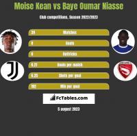 Moise Kean vs Baye Niasse h2h player stats