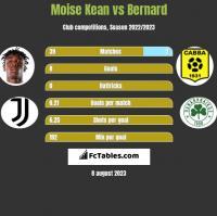 Moise Kean vs Bernard h2h player stats