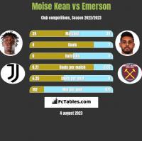 Moise Kean vs Emerson h2h player stats