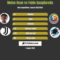 Moise Kean vs Fabio Quagliarella h2h player stats